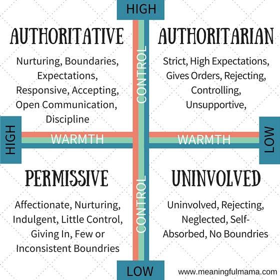 authoritative-permissive-authoritarian-uninvolved-parenting