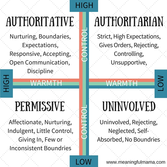 authoritative-permissive-authoritarian-uninvolved-parenting